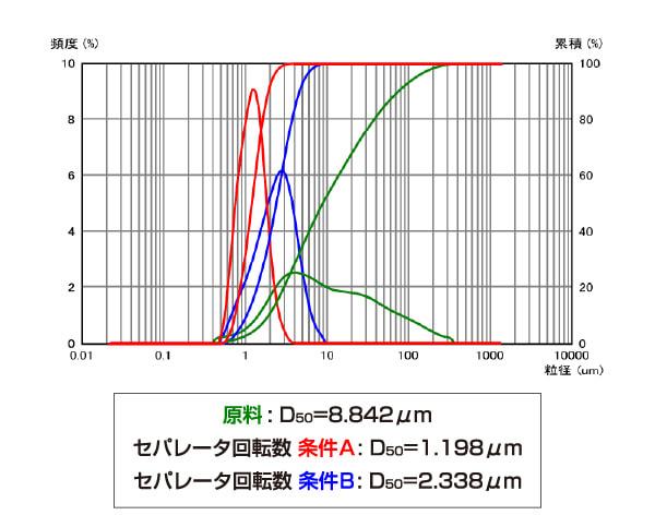 コンタミフリー/ 粒度コントロール